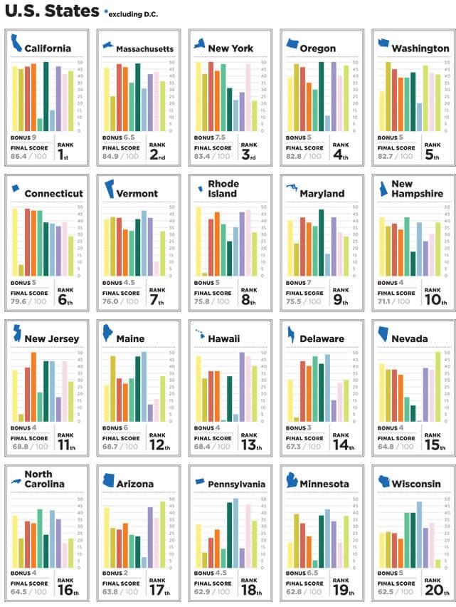 2014States_Chart1
