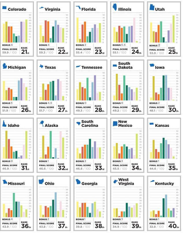 2014States_Chart2