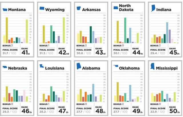 2014States_Chart3
