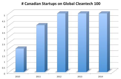 Canada on Cleantech 100
