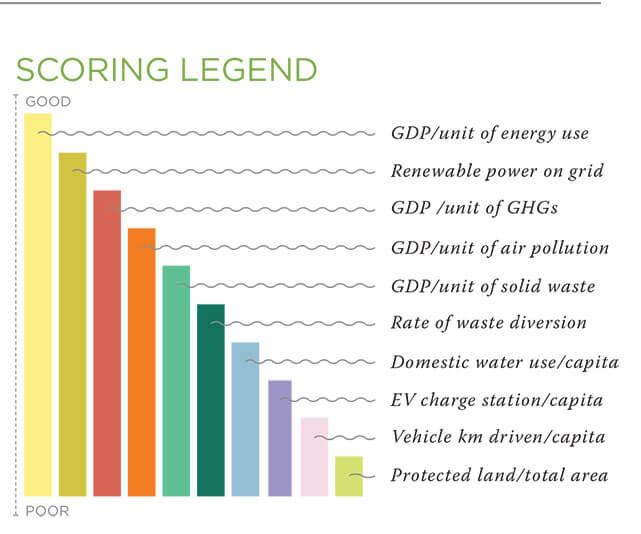 Sustainable_Provinces_Legend