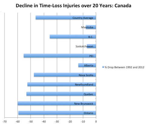 Time-Loss Injury Chart