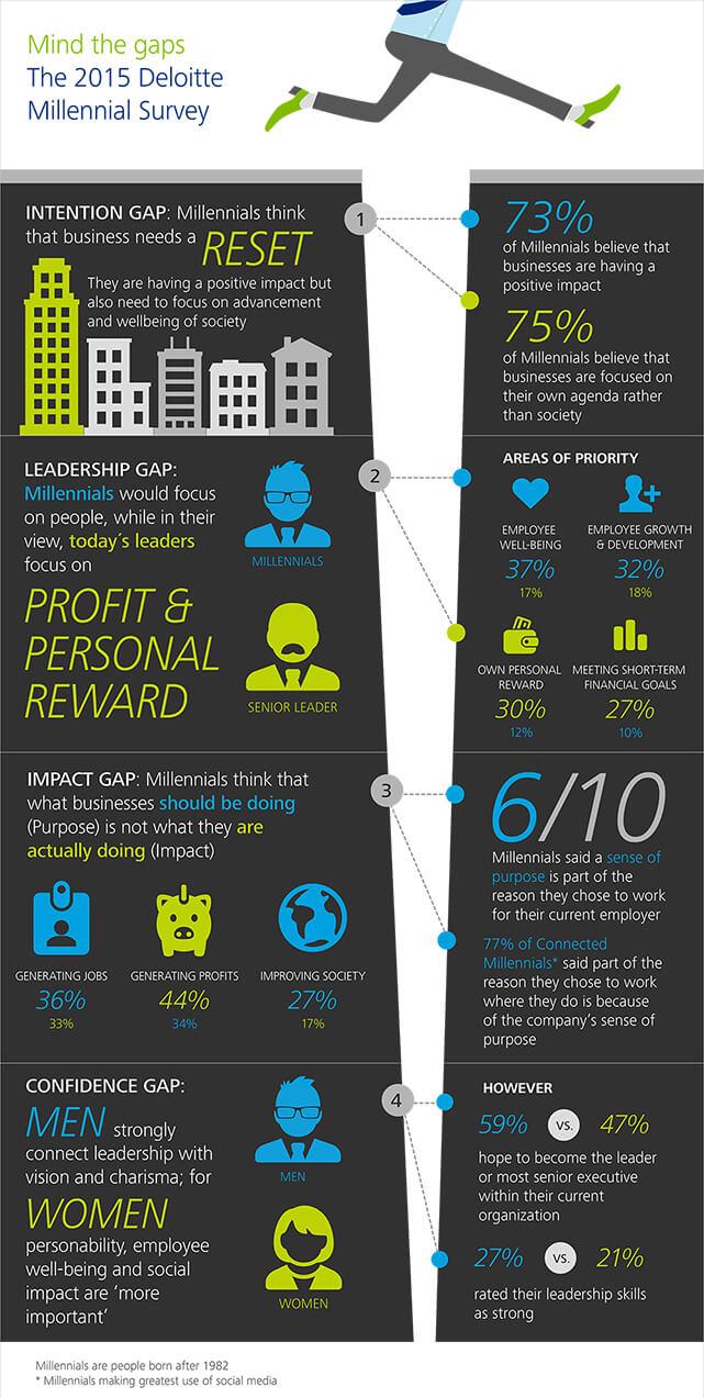 gx-wef-2015-infographic-millennial-survey