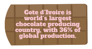 Biggest choco-producing country