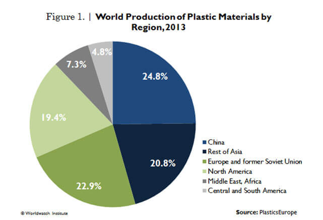 Plastics production up, paper growth is flat | Corporate Knights
