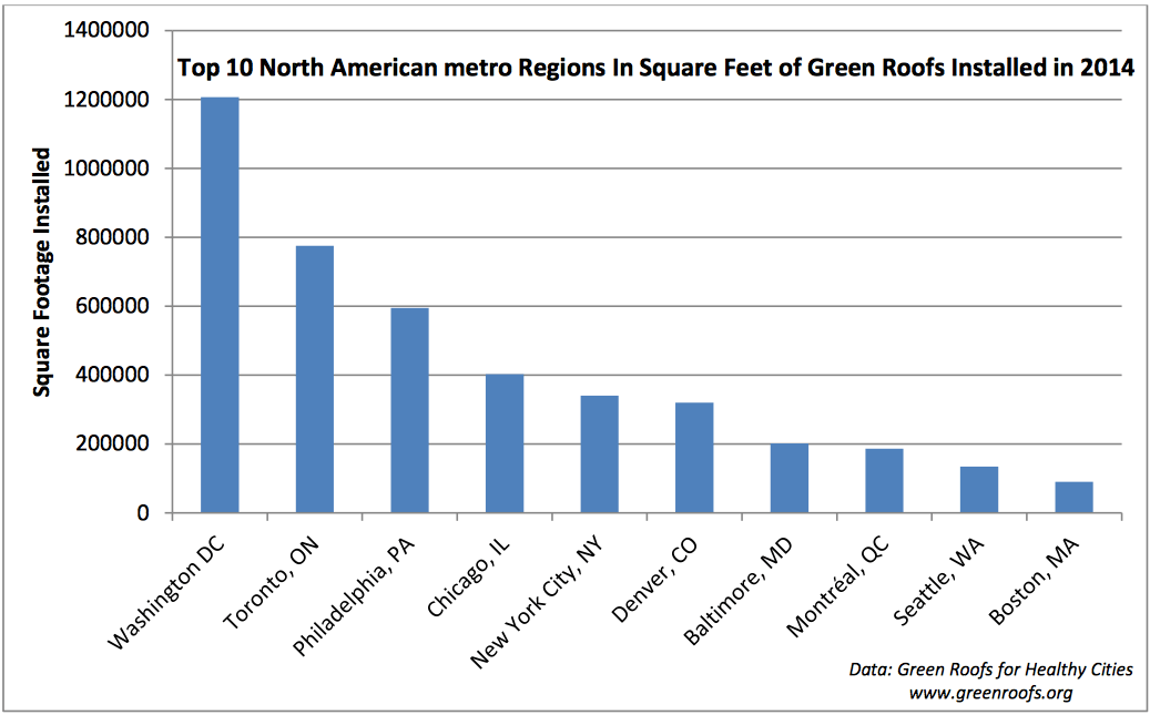 Source: Green Roofs for Healthy Cities, May 2015 report.