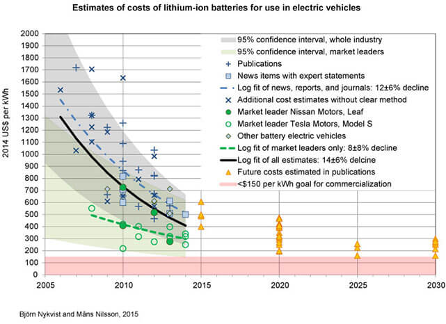Estimates Of Costs Lithion Ion Batteries For Use In Electric Vehicles Click To Enlarge