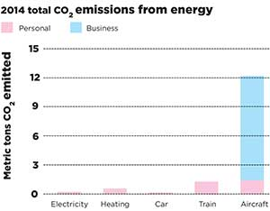 Rutherford's personal carbon footprint for 2014 (click to enlarge)