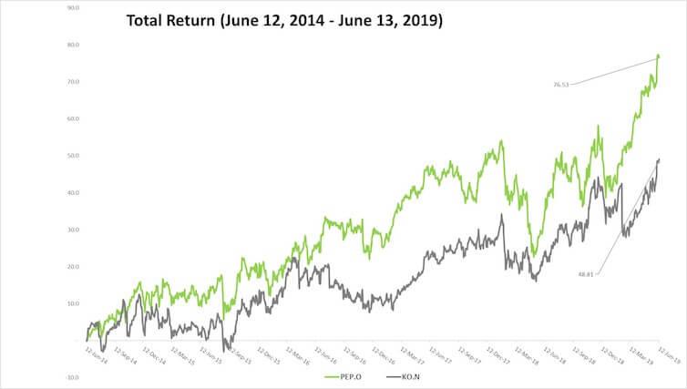 Tim Nash's sustainable stock showdown: Pepsi vs  Coke