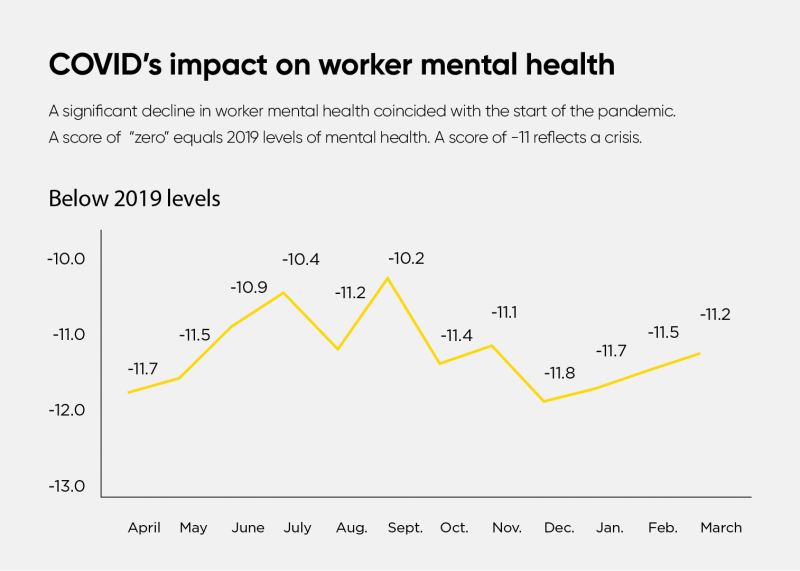 LifeWorks Mental Health Index